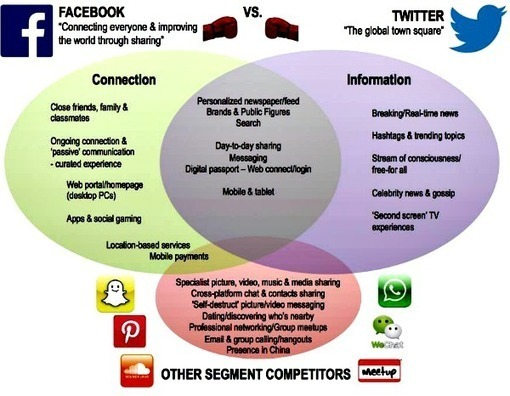 facebook vs other social network