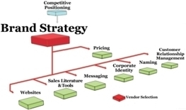 Brand Strategy - How to Create a Compelling Brand | Marketing MO | Marketing & Brand Strategy | Scoop.it