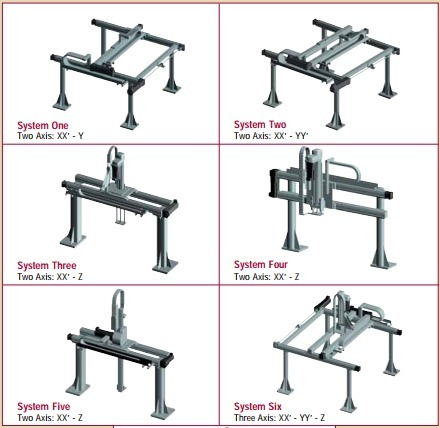 Differences Between Gantry Robot Systems and 6-