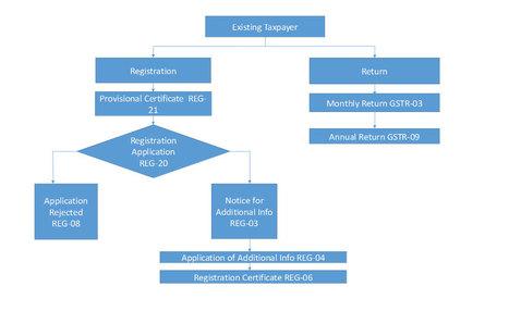 GST return forms dealer wise' in Tax & GST News India @ SAGInfotech