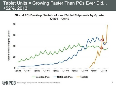 No. The iPad is not a PC replacement. And that's ok. | Is the iPad a revolution? | Scoop.it