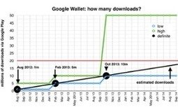 How many Google Wallet users are there? Google won't say - but we can | web digital strategy | Scoop.it