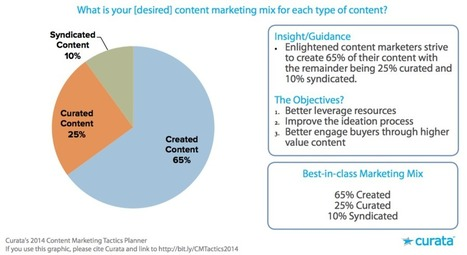 The Definitive Guide to Content Curation | Content Marketing Forum | Content Marketing and Curation for Small Business | Scoop.it