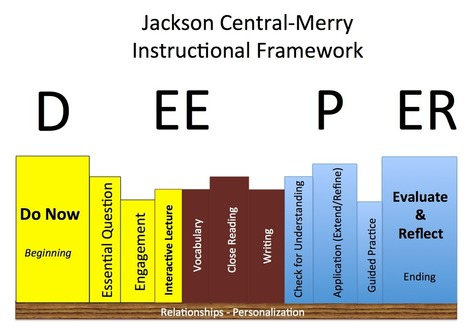 Literacy: Every Student, Every Class, Every Day | SAU #48 Common Core Collaboration | Scoop.it