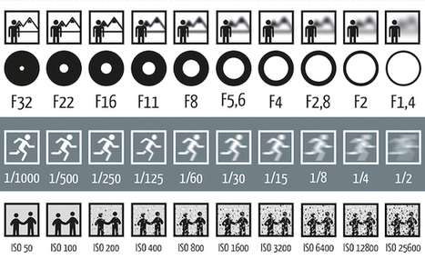 This Chart Shows How Aperture, Shutter Speed, and ISO Affect Your Photos | Le photographe numérique | Scoop.it