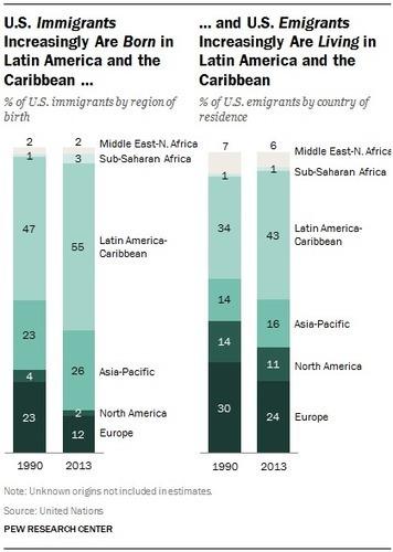 global trade patterns in latin america