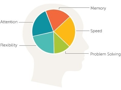 Lumosity - Brain Games & Brain Training | Tools for Teachers & Learners | Scoop.it