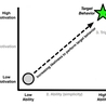 Landing Page Optimization and Conversions
