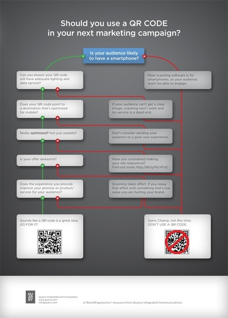 Viral Pinterest Infographic Community Pinboard   Sport connecté et quantified self   Scoop.it