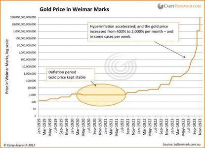 Does Gold Keep Up In Hyperinflation? - Casey Research | Gold and What Moves it. | Scoop.it