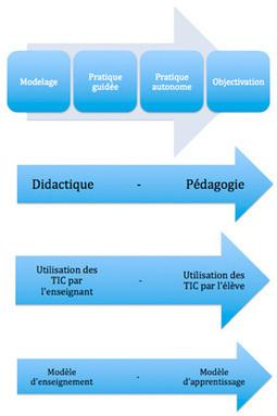Le TBI et l'enseignement explicite | www.recitus.qc.ca | Innovation pour l'éducation : pratique et théorie | Scoop.it