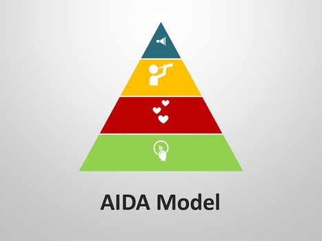 AIDA Model: PowerPoint Template | PowerPoint Presentation Tools and Resources | Scoop.it