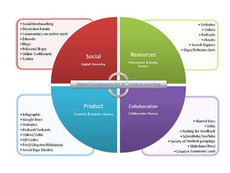 How To Design A 21st Century Assessment - | Classroom activities: Assessment and Technology | Scoop.it