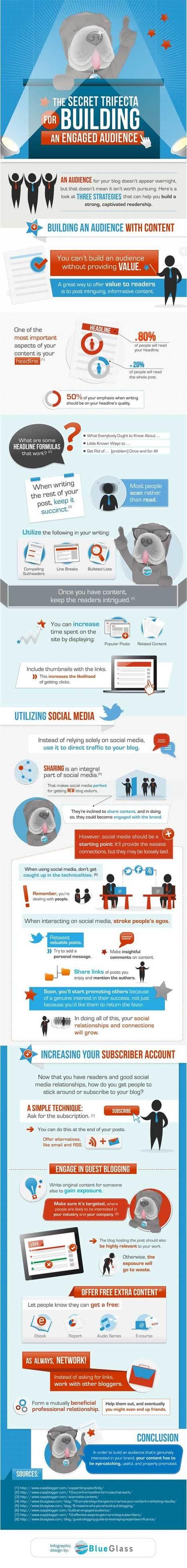 Comment Construire Une Audience Engagée Pour Votre Blog ? [Infographie] | e-marketing and design | Scoop.it