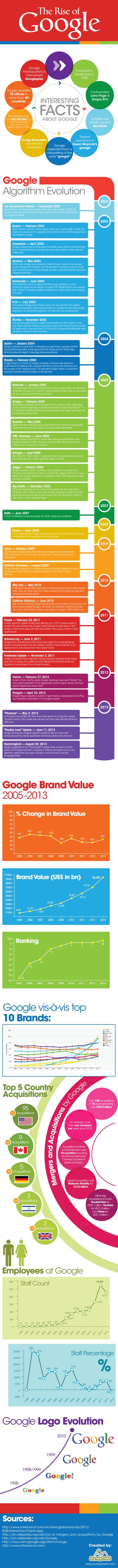 Infografy : Google Algorithm History | Web Marketing Random | Scoop.it