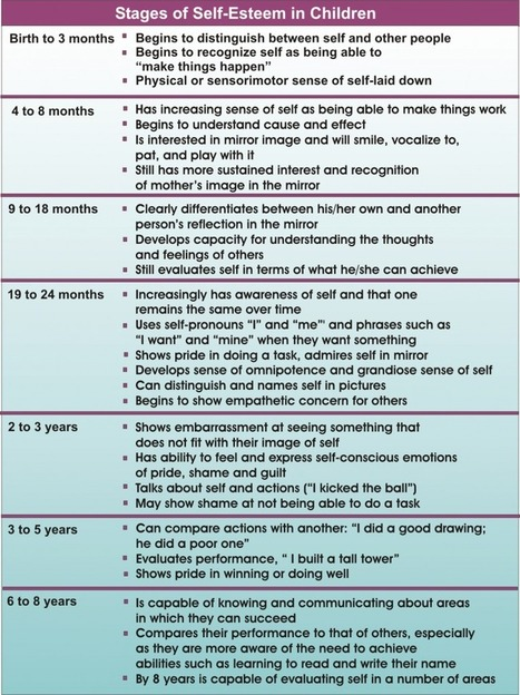 emotional development stages of childhood essay Each child is unique and the process and timming of development may differ different theorists have varied opinions on the child development some theorists lot of importance to the developmental stages but there are theorists who contest the same.