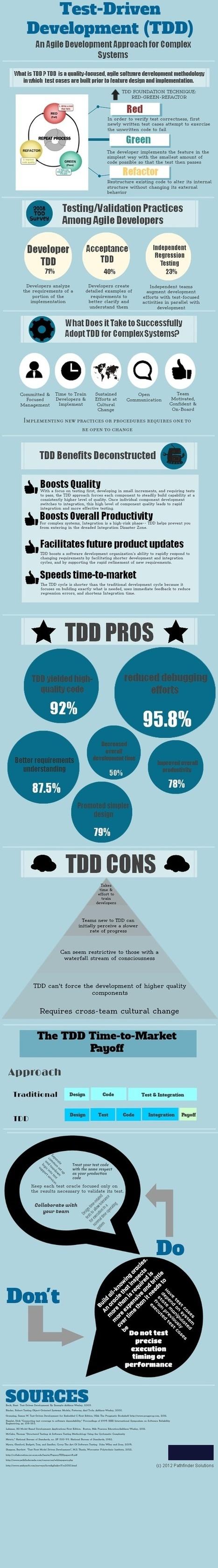 BDD & Agile Testing | Agile SE | Scoop.it