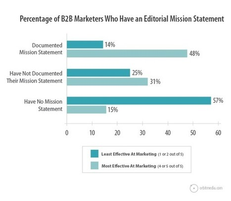 Content Marketing Mission Statement Examples   ...