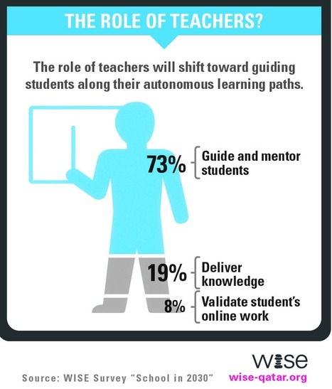 Role Of Teachers | Key Findings | www.wise-qatar.org | Coaching | Learning To Learn | ICT | eSkills | inquiryinlibrarysetting | Scoop.it