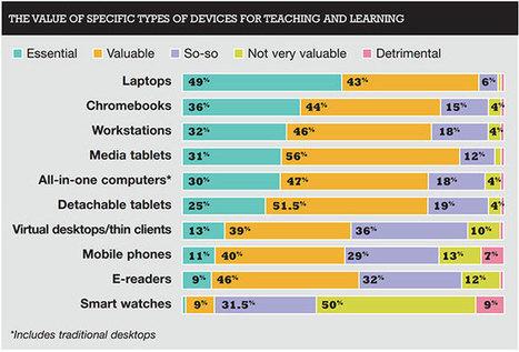 Technologies en classe : les plus utiles et les moins utiles, selon les enseignants | Elearning, pédagogie, technologie et numérique... | Scoop.it