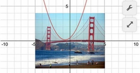 Desmos Is An Excellent Graphing Calculator for