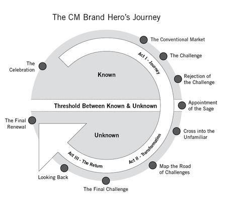 Brand Storytelling: 10 Steps to Start Your Content Marketing Hero's Journey | Content Marketing Institute | HOW TO START MOVEMENT=NON PROFIT | Scoop.it