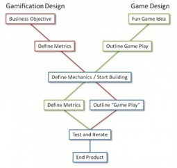 Gamification Design vs Game Design - Gamification: Andrzejs Blog | Gamification in a changing world | Scoop.it