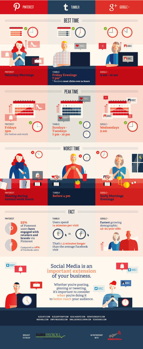 The Best (And Worst) Times To Post On Social Media: Infographic | visualizing social media | Scoop.it