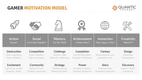 The Gamer Motivation Model | Teaching + Learning + Policy | Scoop.it