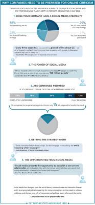 Gestire le criticità on-line. Perchè è utile alleaziende. | PrimaPaginaSuGoogle | Scoop.it