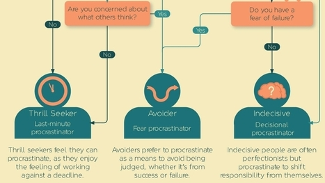 Use This Flowchart to Identify What Type of Procrastinator You Are | Life @ Work | Scoop.it