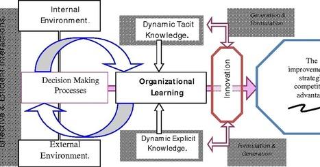 Disruption Empoderamiento En El Aprendizaje