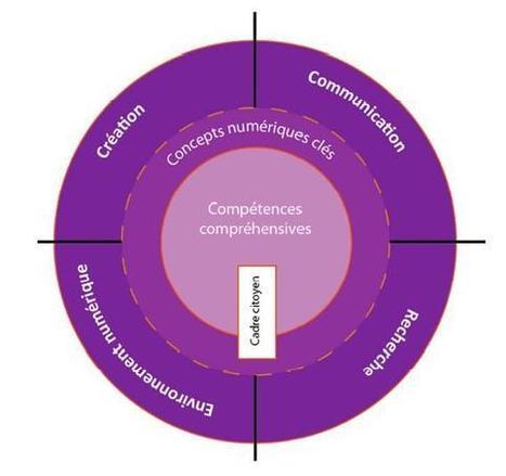 NetPublic : Quelles compétences numériques de base ? | Crisis communication | Scoop.it