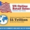 Infographie : Chiffres-clés du e-commerce aux États-Unis | digistrat | Scoop.it