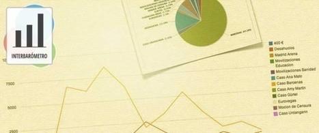 Interbarómetro 2013 | análisis de opinión en Internet y redes sobre partidos políticos y sus líderes | Diálogos sobre Gobierno Abierto | Scoop.it