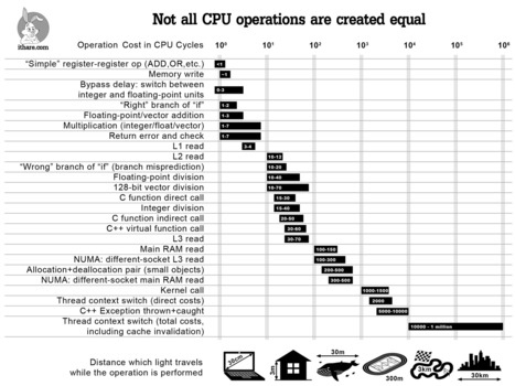 Infographics: Operation Costs in CPU Clock Cycles - IT Hare on Soft.ware | Software craftmanship, Systems & Agile | Scoop.it
