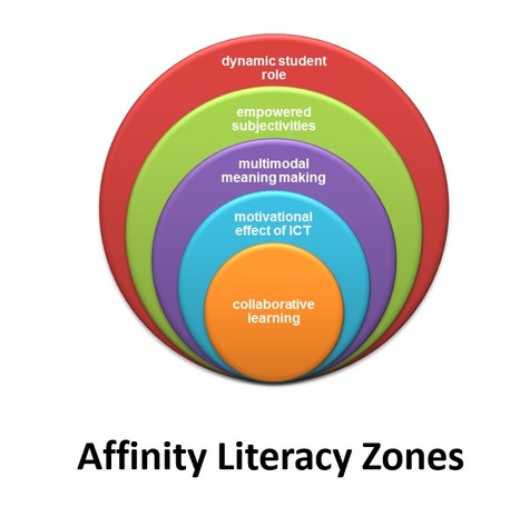 Re-imagining #Schooling: School as an Affinity Space for #21stcentury Through a #Multiliteracies Lens   Limited English Proficiency   Scoop.it