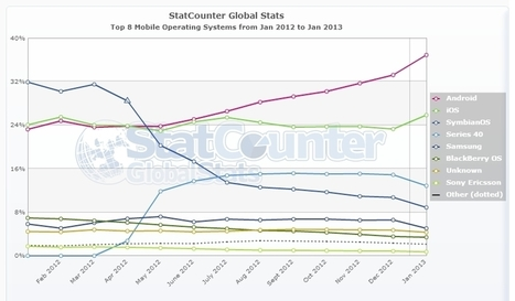 Parts de marché mobile : Les chiffres de janvier de StatCounter ... | Mobile & Magasins | Scoop.it