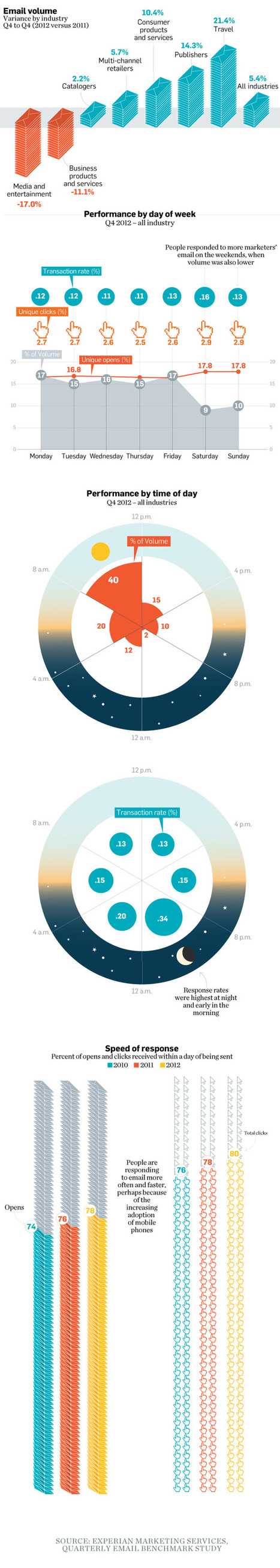 6 case studies & infographics: the optimal time to send emails | visualizing social media | Scoop.it