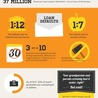 AP psych infographs