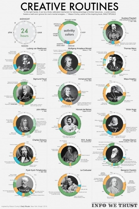 This Infographic Reveals the Daily Routines of History's Greatest Creative Minds « No Film School | creativity101 | Scoop.it