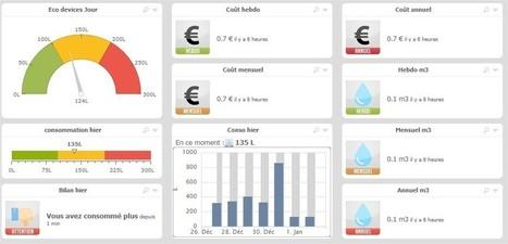 La gestion de l'eau et les économies générées par la domotique - |  Ressources pour le College of Technology à Scoop.it