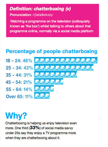 Social TV is giving rise to a Nation of Chatterboxes | Social TV is everywhere | Scoop.it