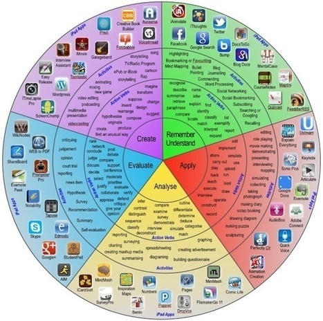 Professional Learning | Ed Tech Toolbox | Scoop.it