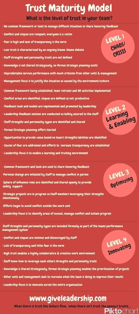 Leadership Tools & Resources | Facilit8Success | Scoop.it