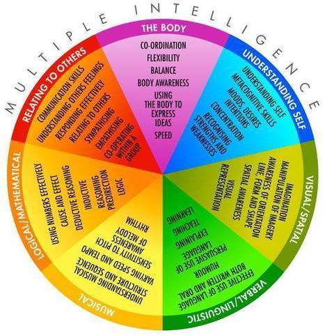 Multiple intelligences icebreakers: Starting the year off right | VOXXI | Thinking, Learning, and Laughing | Scoop.it