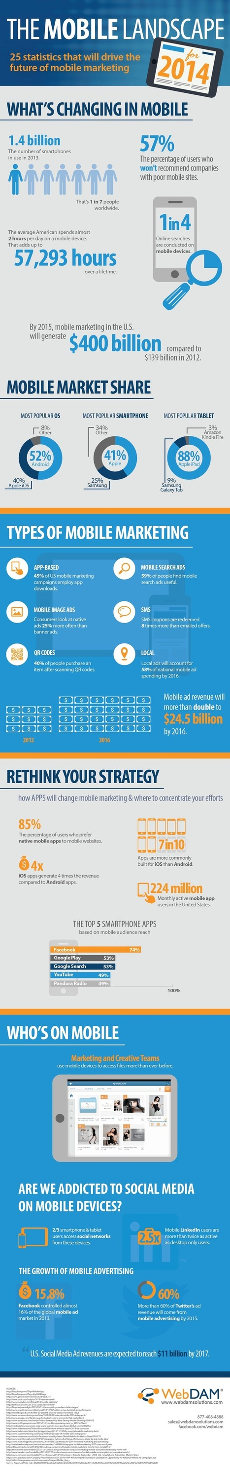 The mobile landscape for 2014 and beyond (Infographic) | Roadkill Marketing Cafe Insights and Foresights. | Scoop.it