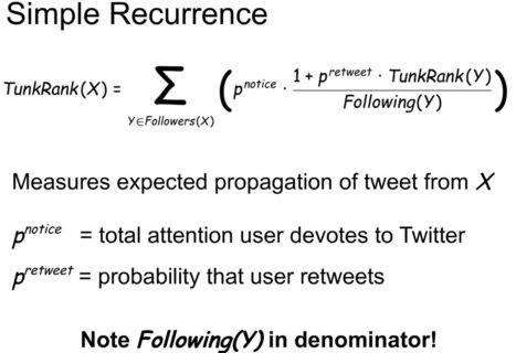 How to Measure your Twitter Influence and Why you Should | The Perfect Storm Team | Scoop.it