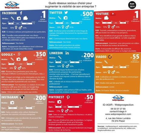 Quels réseaux sociaux choisir pour augmenter la... | Communication digitale et stratégie de contenu éditorial | Scoop.it