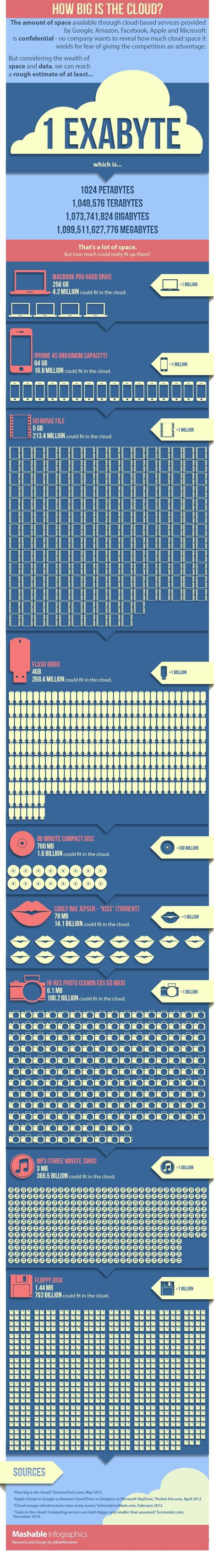 How Big Is the Cloud? [INFOGRAPHIC] | Social Media Resources & e-learning | Scoop.it